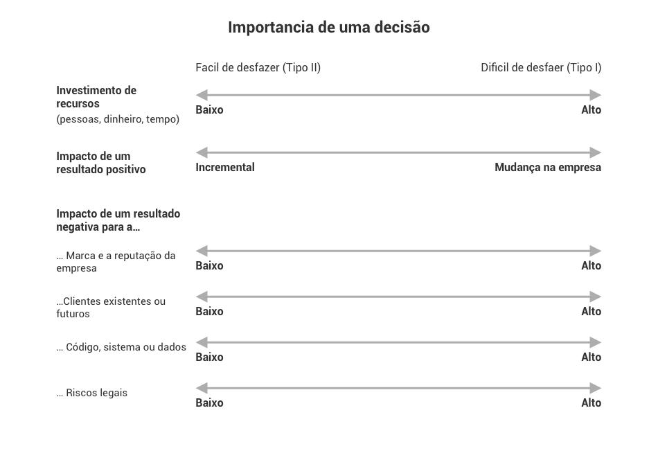 O framework de importância da decisão