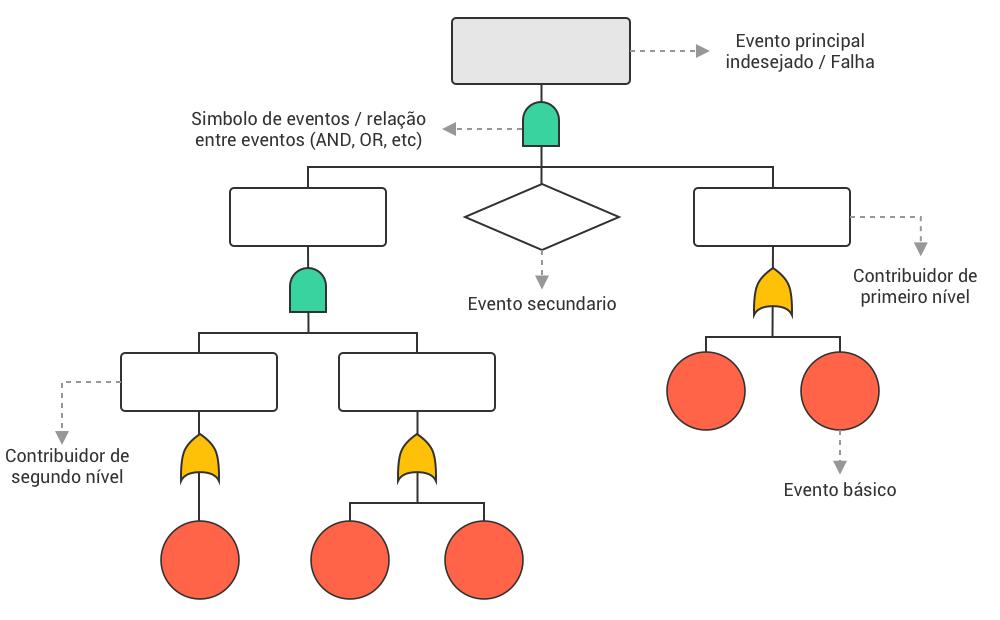Estrutura de uma Árvore de Falhas
