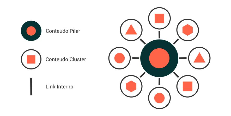 Topic Cluster - Estrutura